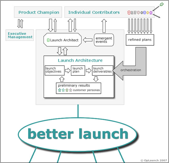 Mindmap_for_better_launch_architecture